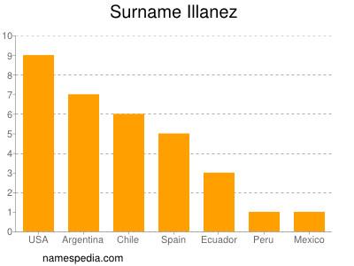 Surname Illanez