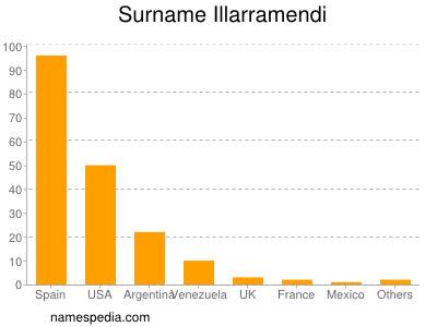 Surname Illarramendi