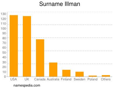 Surname Illman