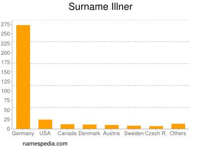 Surname Illner