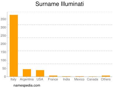 Illuminati Signification illuminati - statistique et signification