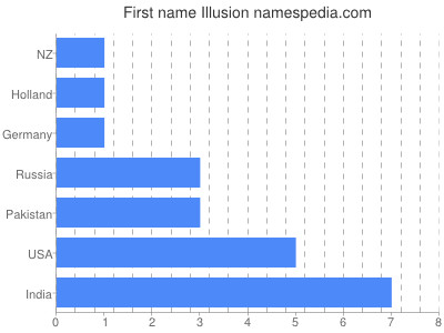Given name Illusion
