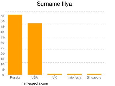 Familiennamen Illya