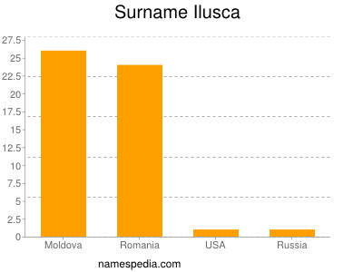 Surname Ilusca