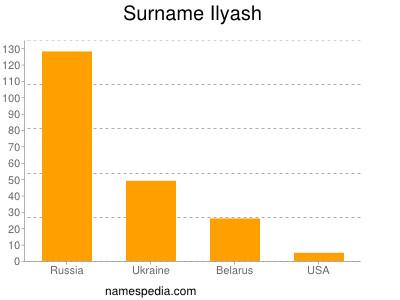 Familiennamen Ilyash