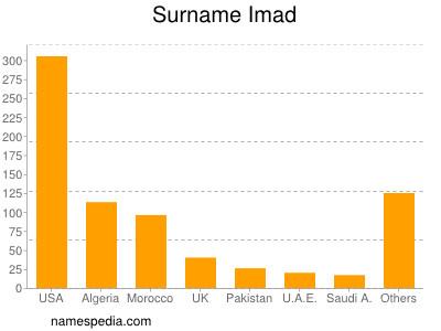 Surname Imad