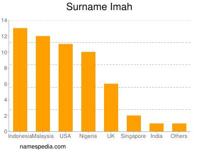 Surname Imah