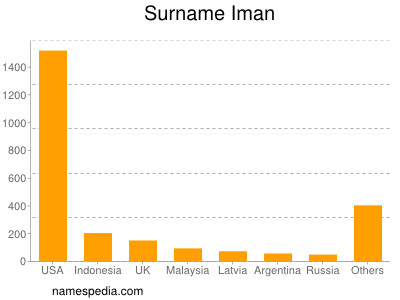 Surname Iman