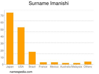 Surname Imanishi