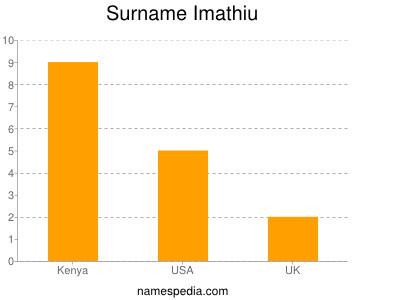 Surname Imathiu