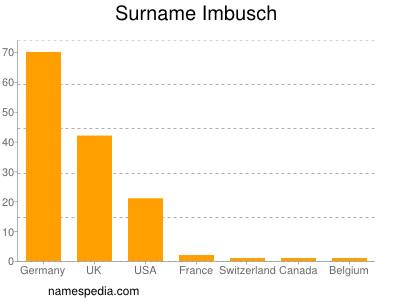 Surname Imbusch