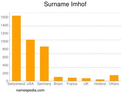 Familiennamen Imhof
