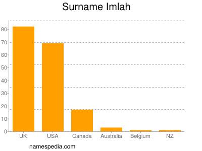 Familiennamen Imlah
