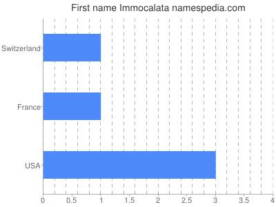 Given name Immocalata