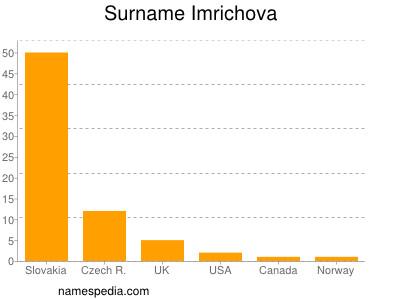 Surname Imrichova