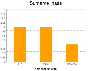 Surname Inaas