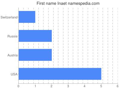 Vornamen Inaet