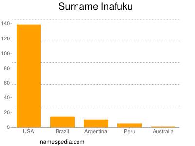 Familiennamen Inafuku