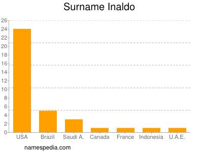 Familiennamen Inaldo