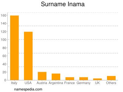 Familiennamen Inama