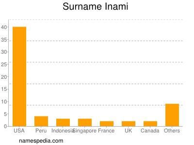 Familiennamen Inami