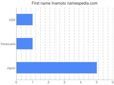 Vornamen Inamoto
