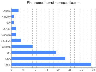 Vornamen Inamul
