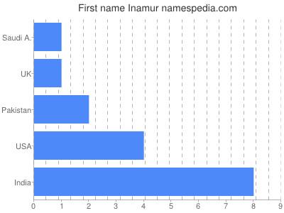 Vornamen Inamur