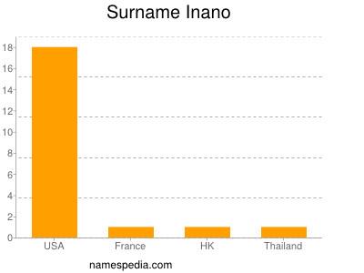 Familiennamen Inano