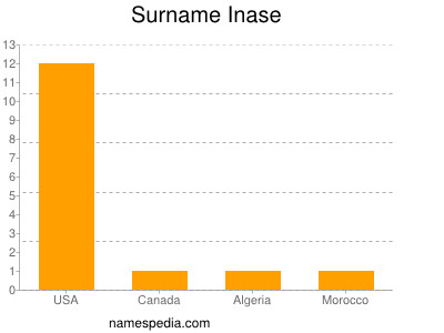 Surname Inase