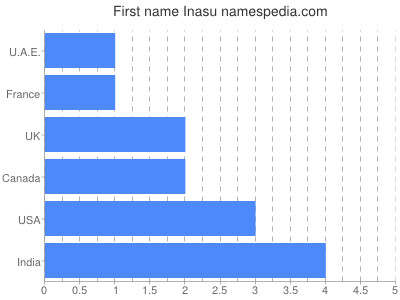 Given name Inasu
