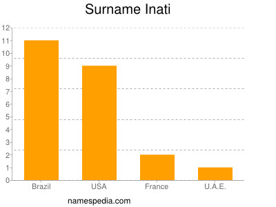Familiennamen Inati