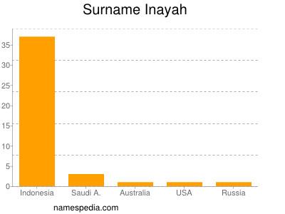 Surname Inayah