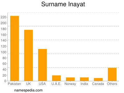 Familiennamen Inayat