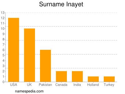 Familiennamen Inayet