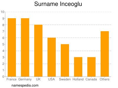 Surname Inceoglu
