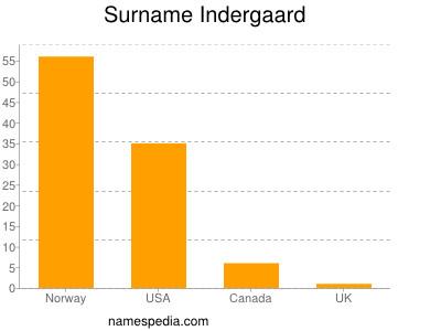 Surname Indergaard