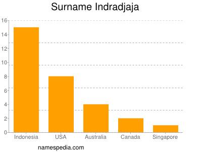 Surname Indradjaja