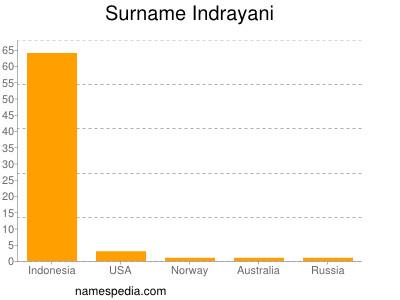 Surname Indrayani