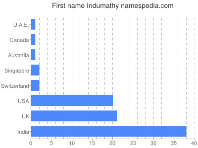 Given name Indumathy