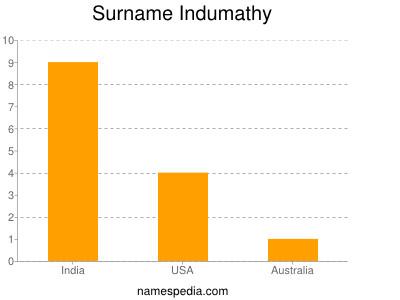 Surname Indumathy