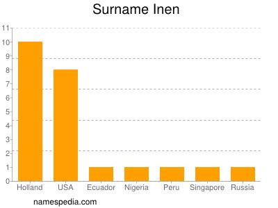 Surname Inen