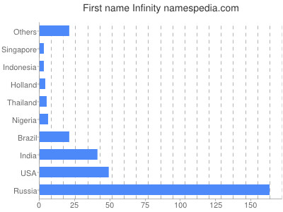 Given name Infinity
