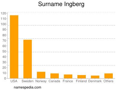 Surname Ingberg