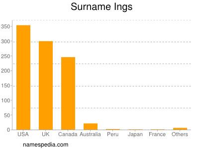 Surname Ings