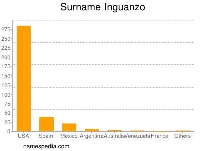 Familiennamen Inguanzo