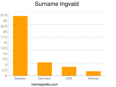 Surname Ingvald