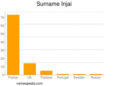 Surname Injai