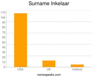 Surname Inkelaar