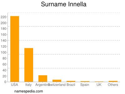 Surname Innella